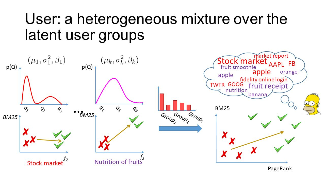 User: a heterogeneous mixture over the latent user groups … Group 1 Group 2 Group k BM25 Nutrition of fruits f2f2 p(Q) q1q1 q2q2 q3q3 Stock market BM25 f2f2 q1q1 q2q2 q3q3 p(Q) Stock market market report AAPL apple TWTR apple orange banana nutrition fruit receipt fidelity online login fruit smoothie FB GOOG BM25 PageRank