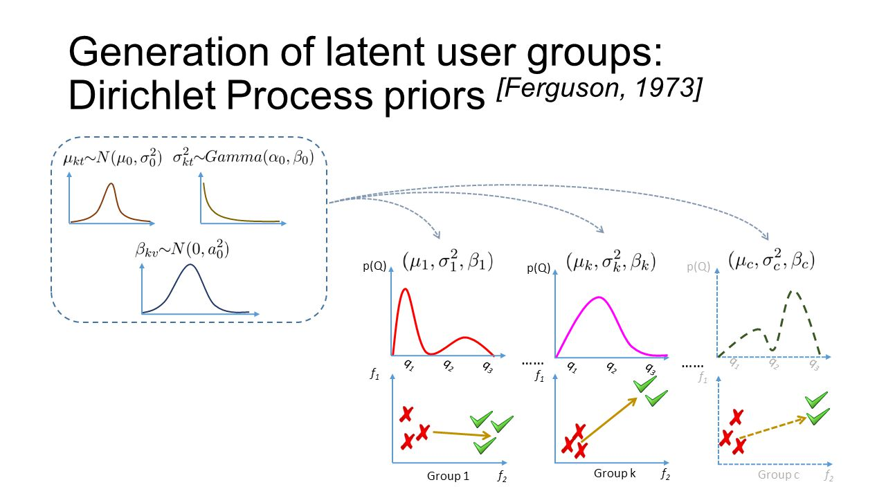 Generation of latent user groups: Dirichlet Process priors [Ferguson, 1973] …… f1f1 Group kf2f2 p(Q) q1q1 q2q2 q3q3 Group 1 f1f1 f2f2 q1q1 q2q2 q3q3 p(Q) f1f1 Group cf2f2 p(Q) q1q1 q2q2 q3q3