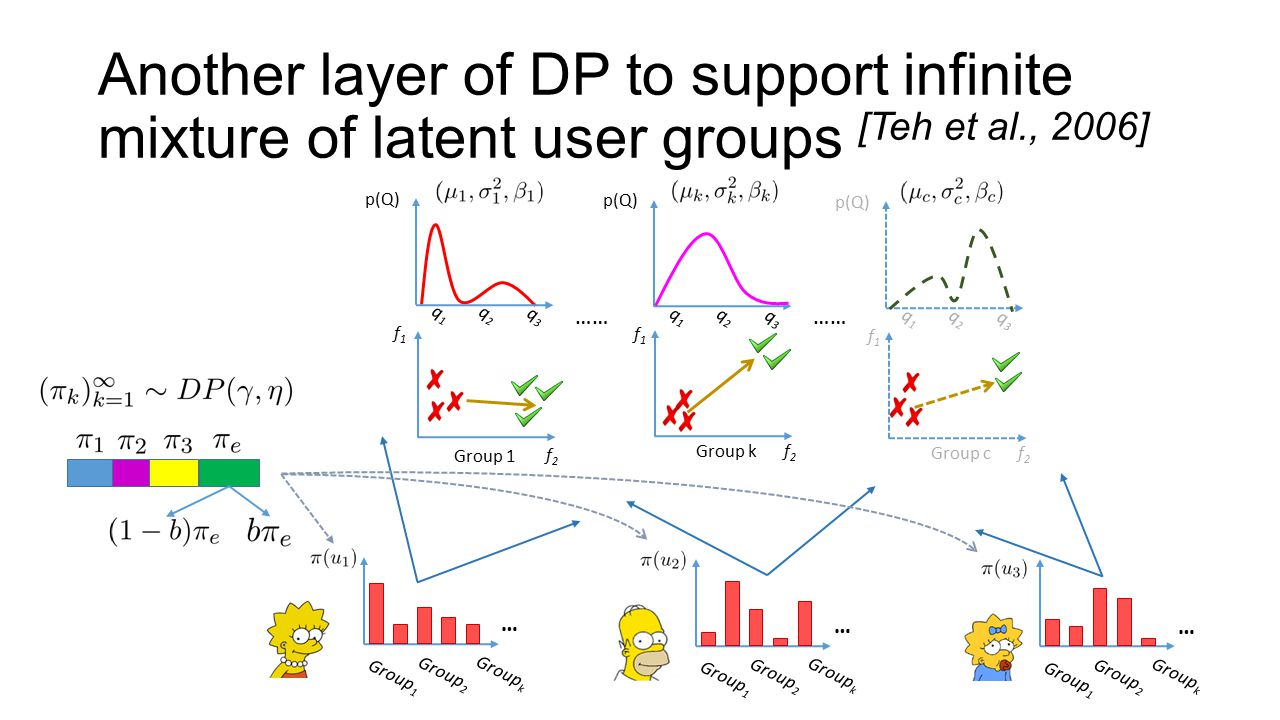 Another layer of DP to support infinite mixture of latent user groups [Teh et al., 2006] Group 1 f1f1 f2f2 f1f1 Group kf2f2 …… Group 1 Group 2 Group k Group 1 Group 2 Group k Group 1 Group 2 Group k p(Q) q1q1 q2q2 q3q3 q1q1 q2q2 q3q3 …… f1f1 Group cf2f2 p(Q) q1q1 q2q2 q3q3 … … …