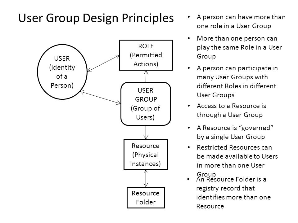 USER (Identity of a Person) USER GROUP (Group of Users) ROLE (Permitted Actions) Resource (Physical Instances) Resource Folder A person can have more than one role in a User Group A person can participate in many User Groups with different Roles in different User Groups More than one person can play the same Role in a User Group Access to a Resource is through a User Group A Resource is governed by a single User Group An Resource Folder is a registry record that identifies more than one Resource Restricted Resources can be made available to Users in more than one User Group User Group Design Principles