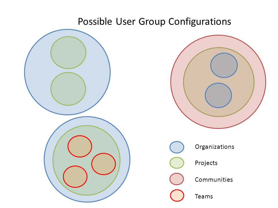 Organizations Projects Communities Possible User Group Configurations Teams