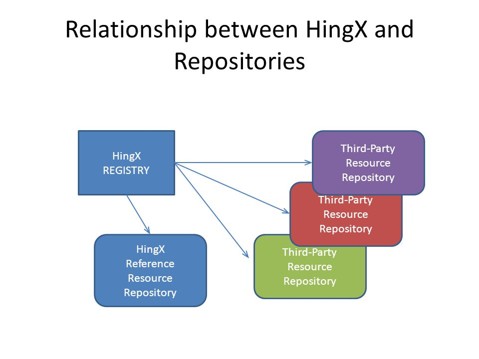 HingX REGISTRY HingX Reference Resource Repository Third-Party Resource Repository Third-Party Resource Repository Third-Party Resource Repository Relationship between HingX and Repositories