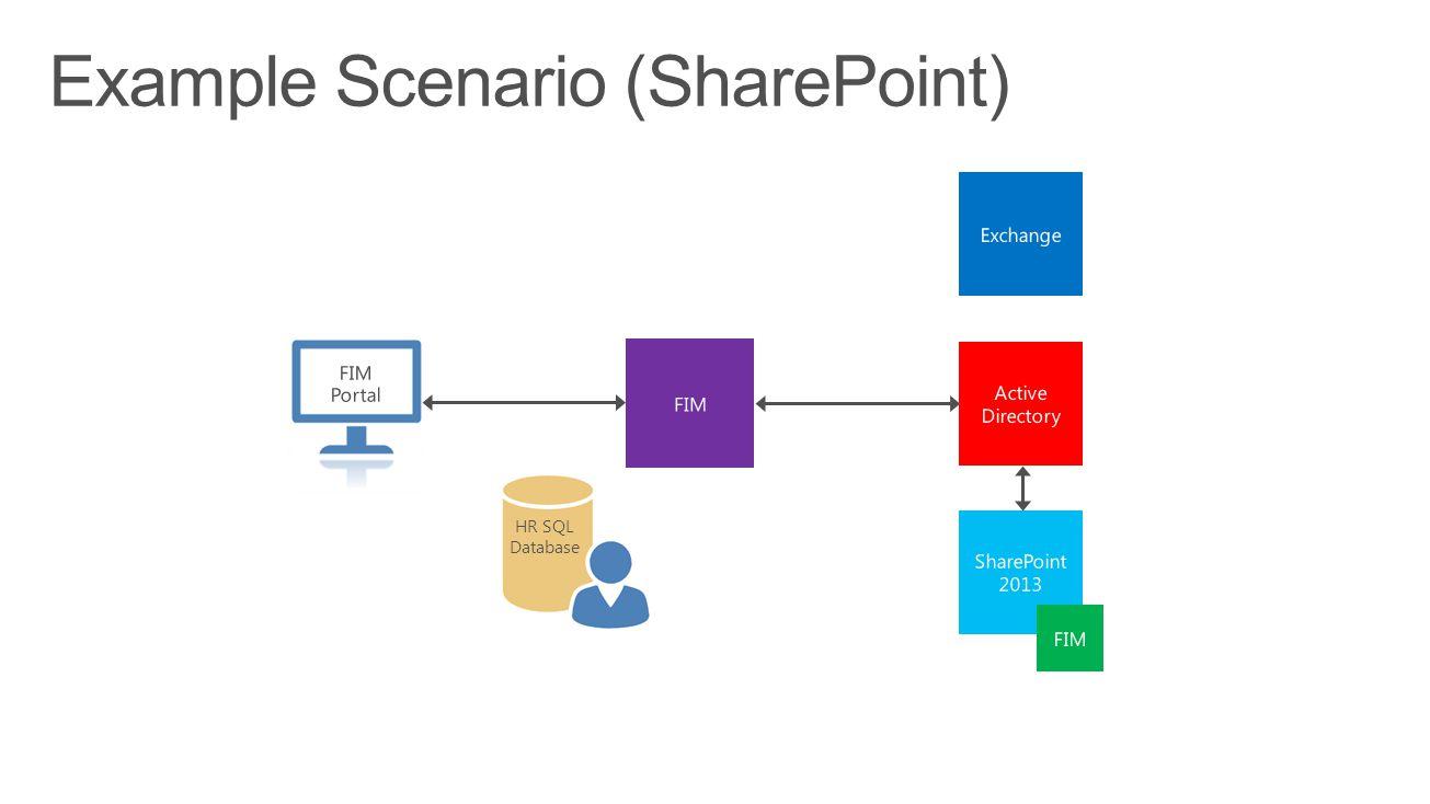 HR SQL Database