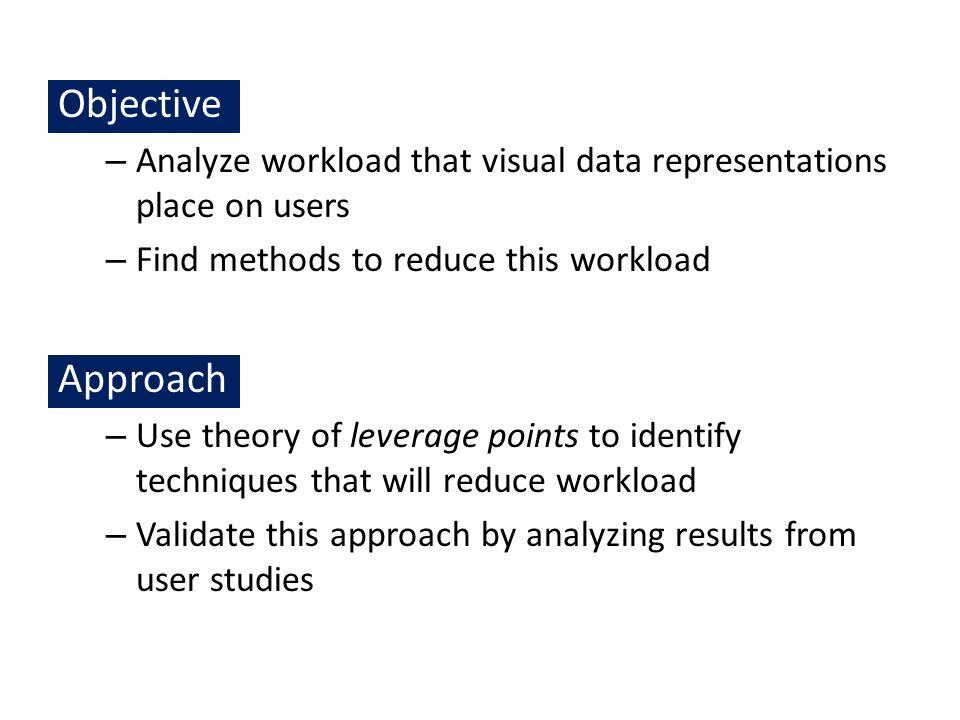 What are Leverage Points.Patterson et al.