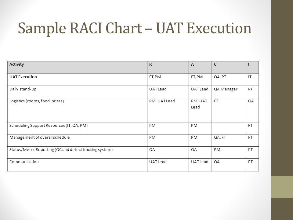 Sample RACI Chart – UAT Execution ActivityRACI UAT ExecutionFT,PM QA, PTIT Daily stand-upUAT Lead QA ManagerPT Logistics (rooms, food, prizes)PM, UAT