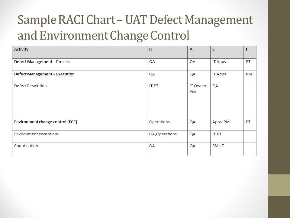 Sample RACI Chart – UAT Defect Management and Environment Change Control ActivityRACI Defect Management – ProcessQA IT AppsPT Defect Management – Exec