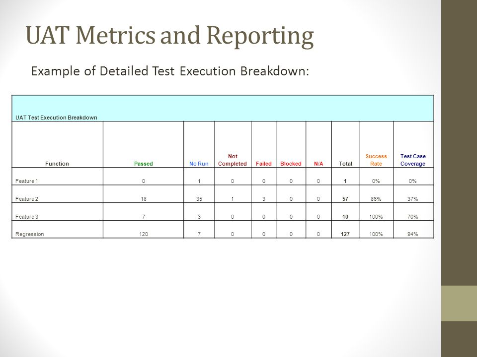 UAT Metrics and Reporting Example of Detailed Test Execution Breakdown: UAT Test Execution Breakdown FunctionPassedNo Run Not CompletedFailedBlockedN/