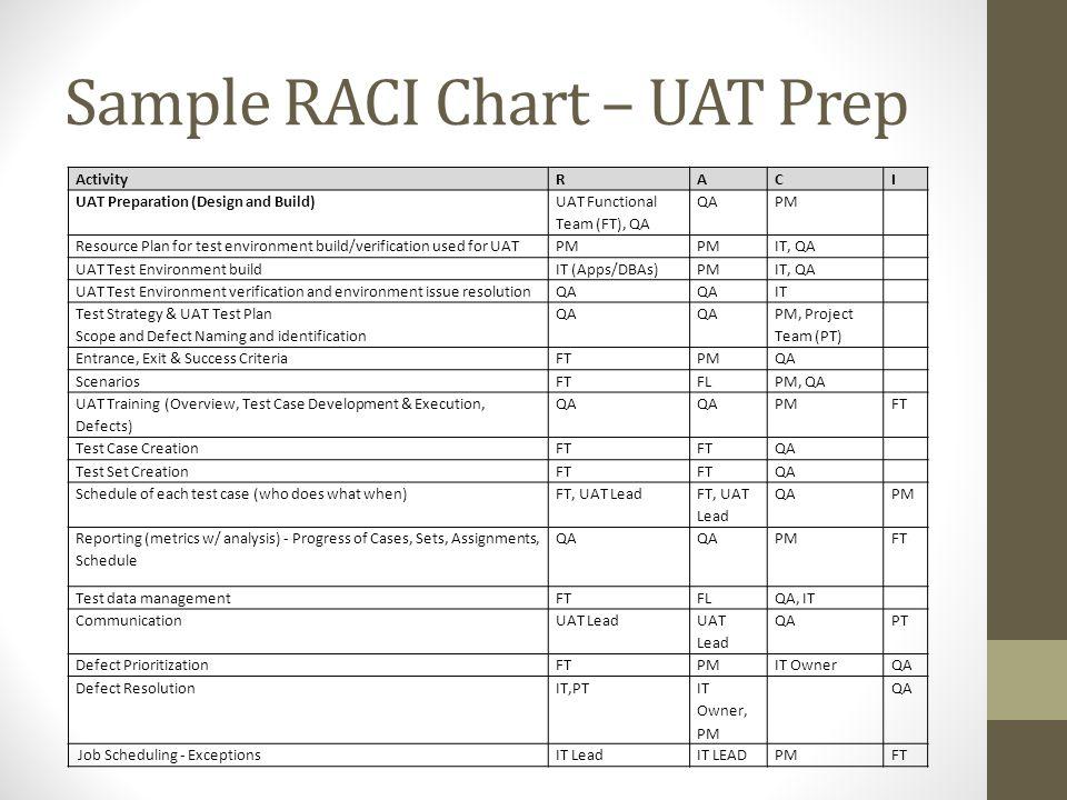 Sample RACI Chart – UAT Prep ActivityRACI UAT Preparation (Design and Build) UAT Functional Team (FT), QA QAPM Resource Plan for test environment buil