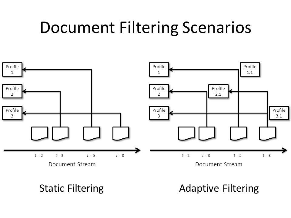 Document Stream t = 2t = 3t = 5t = 8 Profile 1 Profile 2 Profile 3 Document Stream t = 2t = 3t = 5t = 8 Profile 1 Profile 2 Profile 3 Profile 1.1 Profile 2.1 Profile 3.1 Document Filtering Scenarios Static FilteringAdaptive Filtering