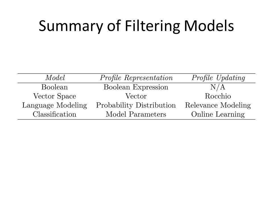 Summary of Filtering Models