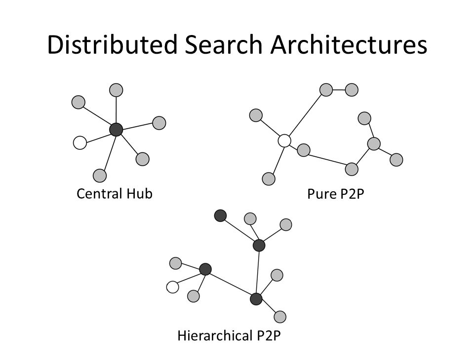 Distributed Search Architectures Central Hub Pure P2P Hierarchical P2P