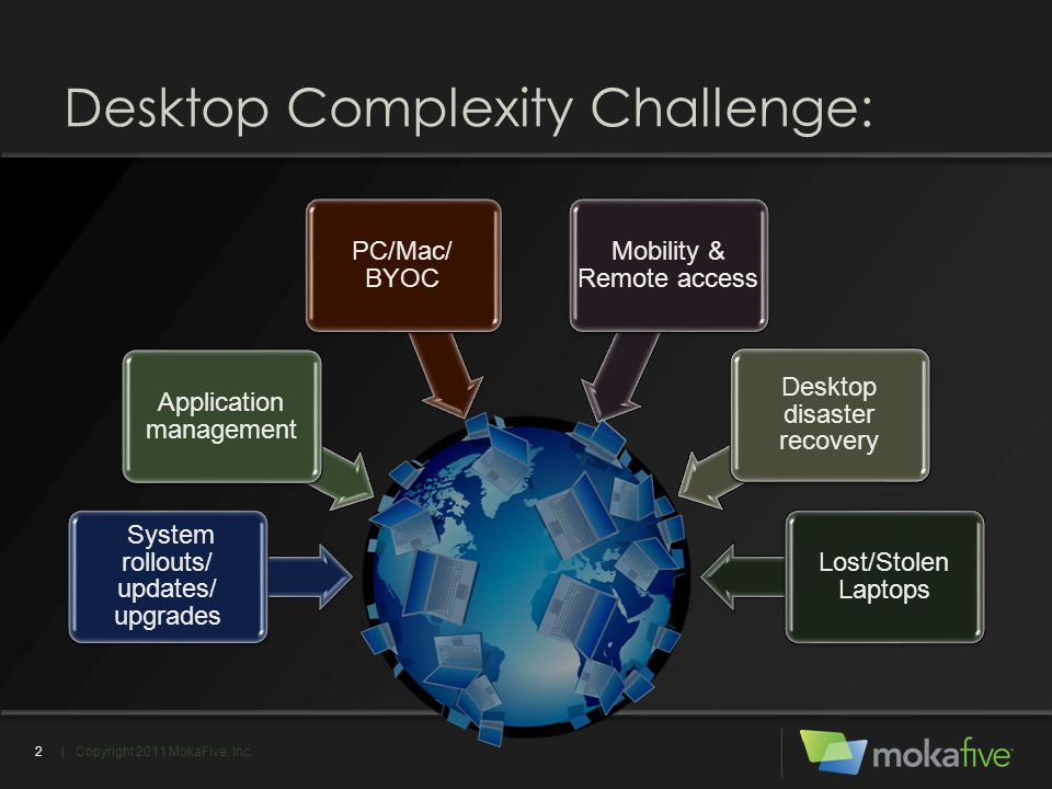 Desktop Complexity Challenge: System rollouts/ updates/ upgrades Application management PC/Mac/ BYOC Mobility & Remote access Desktop disaster recover
