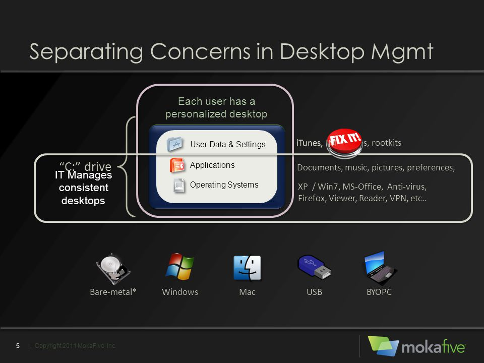 "Each user has a personalized desktop Separating Concerns in Desktop Mgmt | Copyright 2011 MokaFive, Inc.5 ""C:"" drive iTunes, IM, viruses, rootkits Doc"