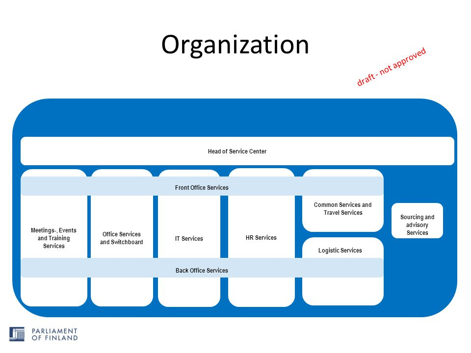 Organization Meetings-, Events and Training Services Office Services and Switchboard Common Services and Travel Services Head of Service Center HR Ser