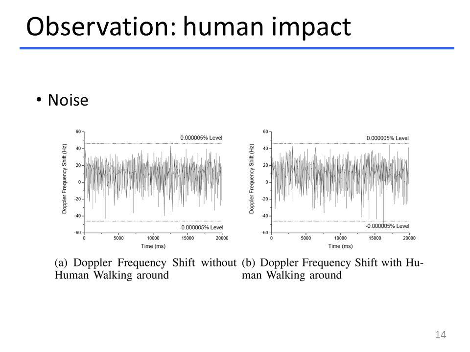 Observation: human impact 14 Noise