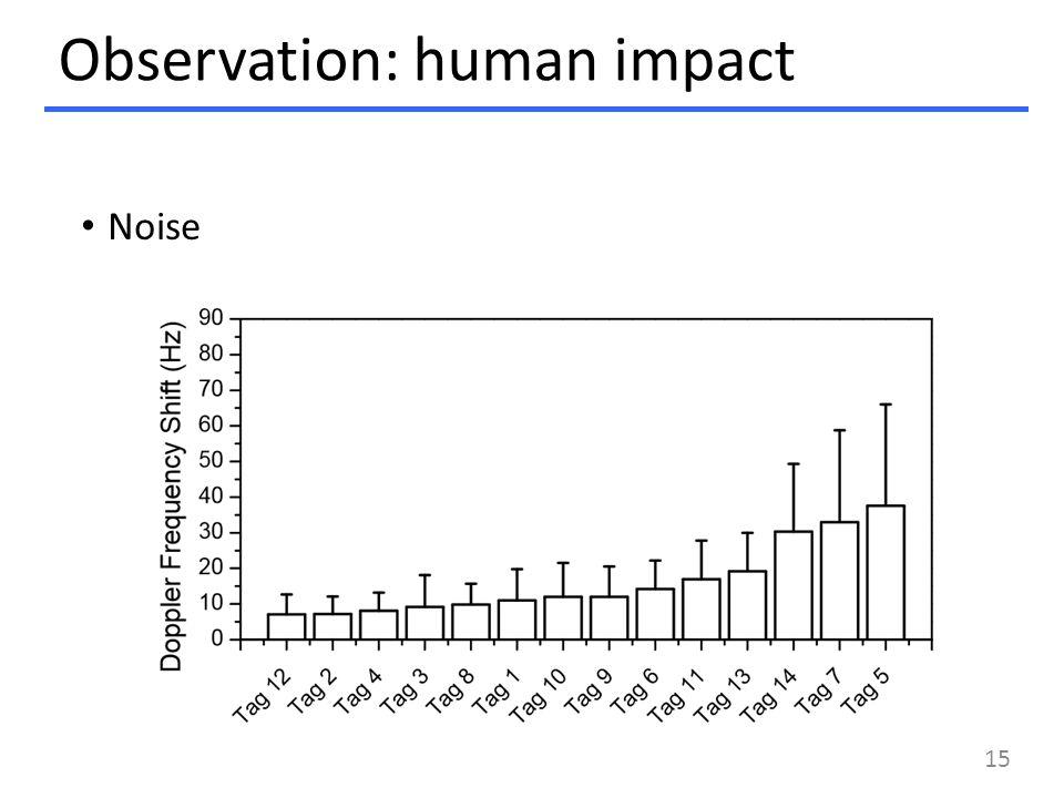 Observation: human impact Noise 15