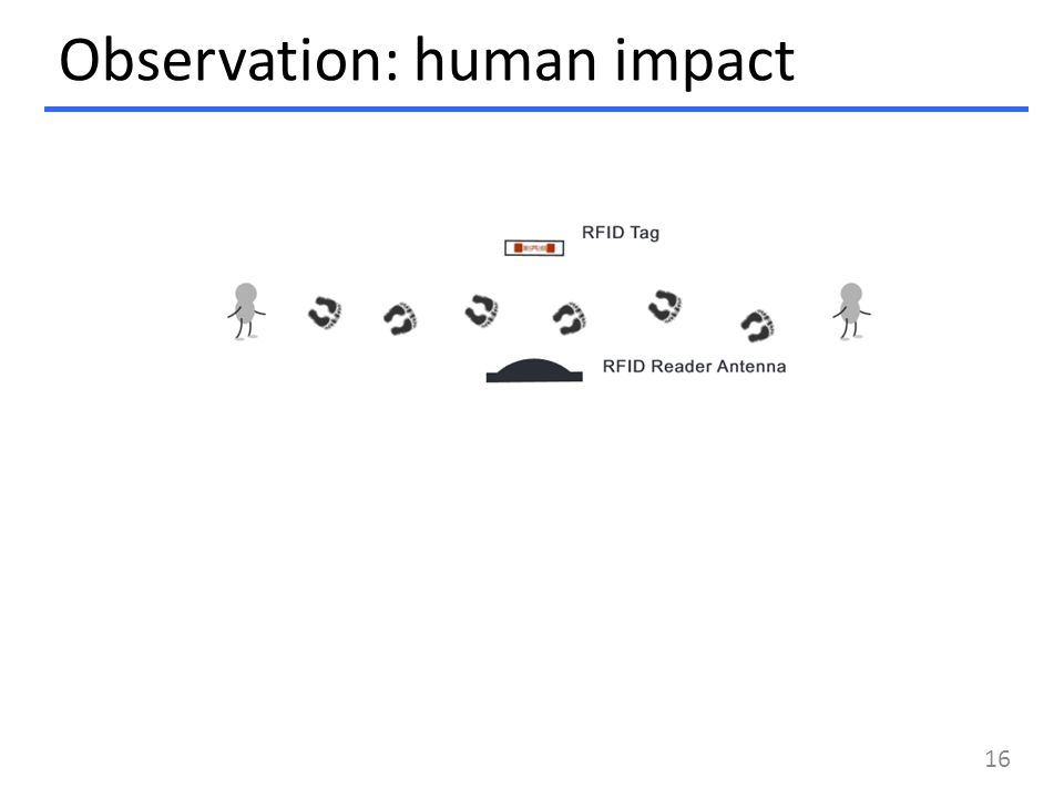 Observation: human impact 16