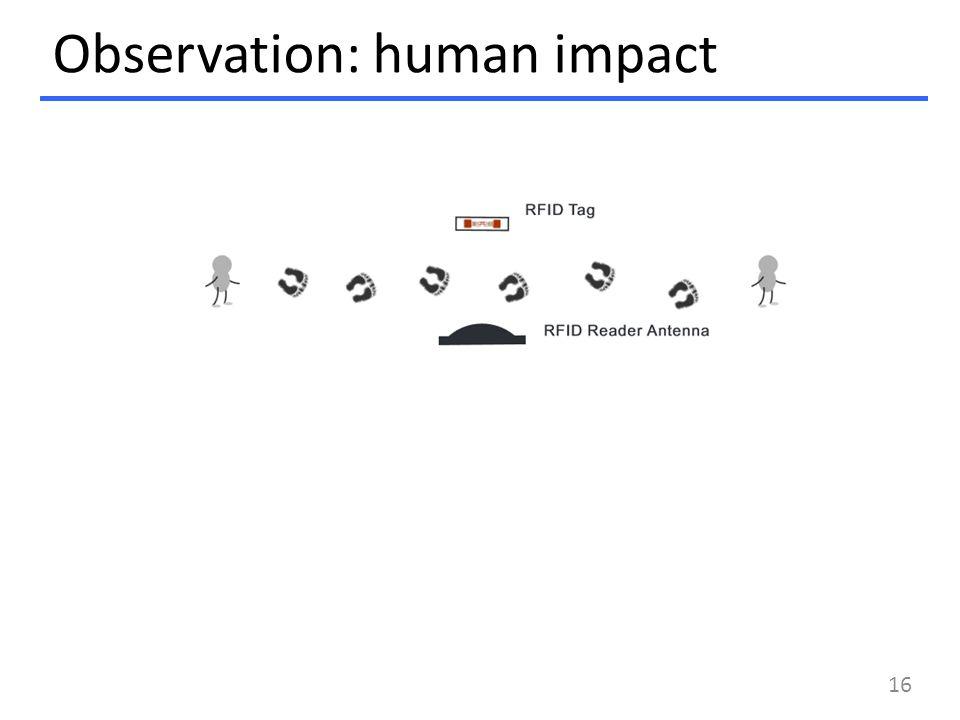 Observation: human impact 16