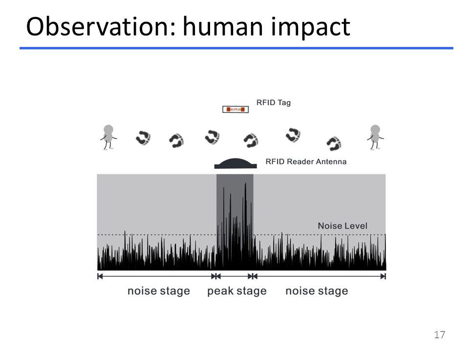 Observation: human impact 17