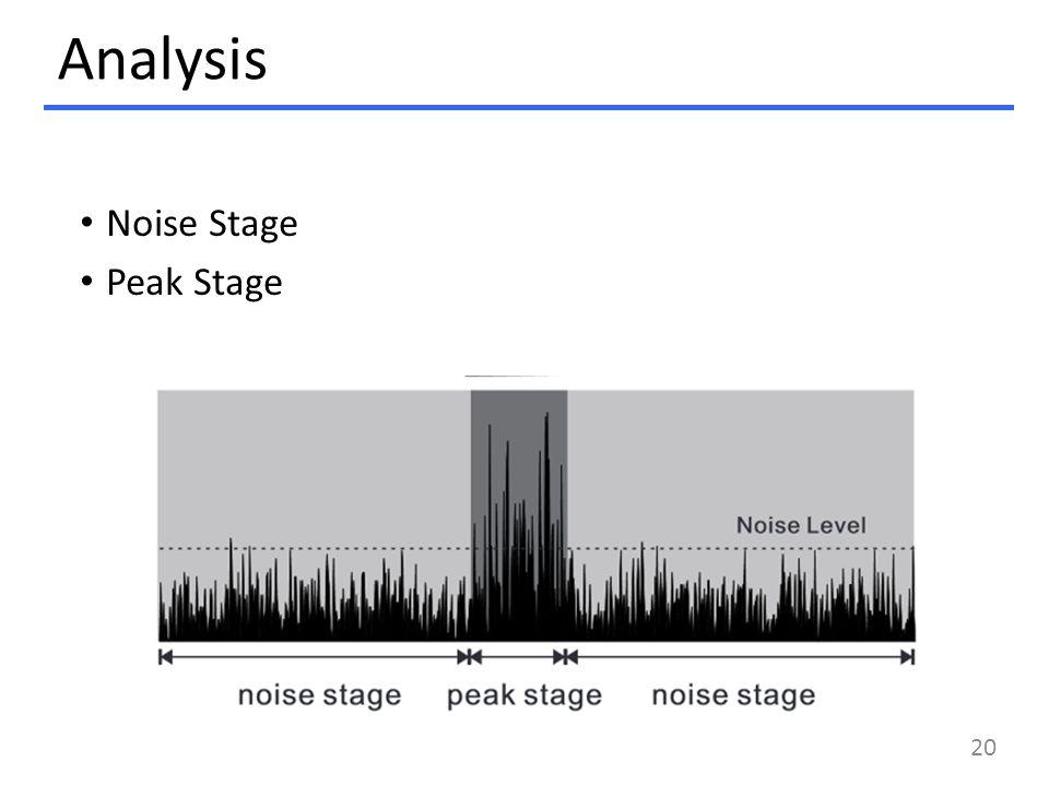 Analysis Noise Stage Peak Stage 20