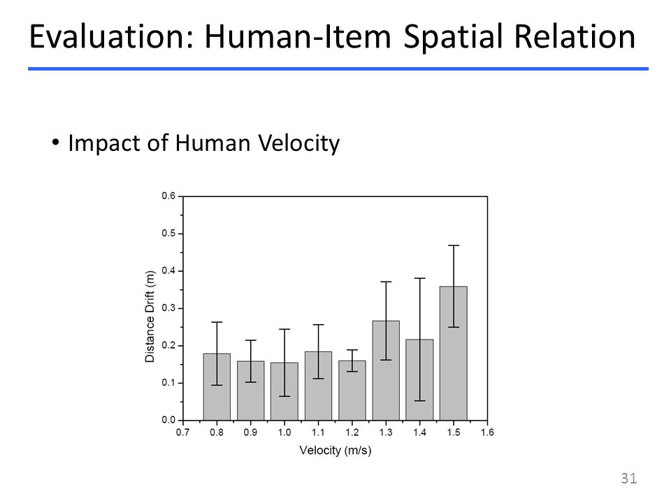 Impact of Human Velocity Evaluation: Human-Item Spatial Relation 31