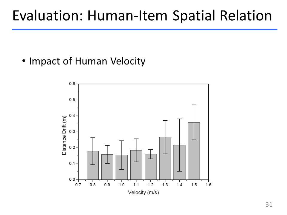 Impact of Human Velocity Evaluation: Human-Item Spatial Relation 31