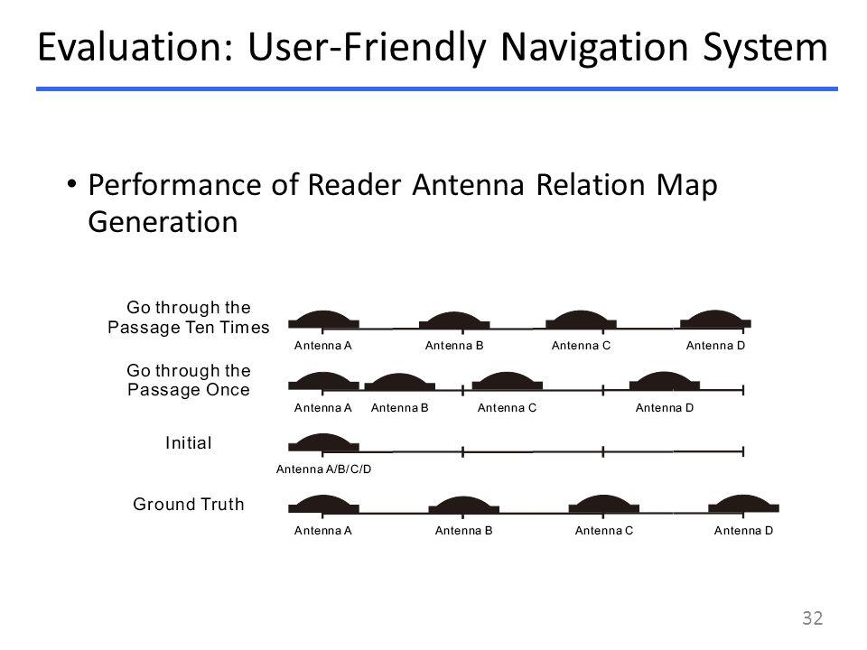 Performance of Reader Antenna Relation Map Generation Evaluation: User-Friendly Navigation System 32