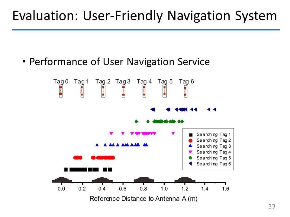 Performance of User Navigation Service Evaluation: User-Friendly Navigation System 33