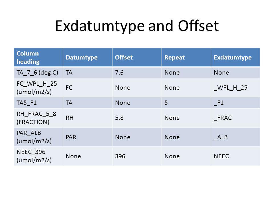 Exdatumtype and Offset Column heading DatumtypeOffsetRepeatExdatumtype TA_7_6 (deg C)TA7.6None FC_WPL_H_25 (umol/m2/s) FCNone _WPL_H_25 TA5_F1TANone5_F1 RH_FRAC_5_8 (FRACTION) RH5.8None_FRAC PAR_ALB (umol/m2/s) PARNone _ALB NEEC_396 (umol/m2/s) None396NoneNEEC