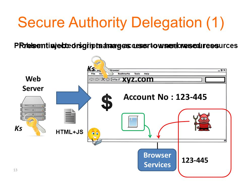 Secure Authority Delegation (1) Web Server Ks Browser Services HTML+JS Present web: origin manages user-owned resources Account No : 123-445 123-445 Problem: injected scripts have access to user-owned resources 13 xyz.com