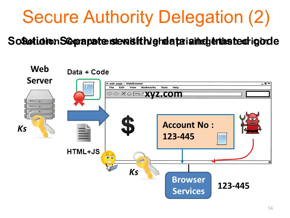 Secure Authority Delegation (2) Web Server Ks Browser Services HTML+JS Solution: Separate sensitive data and trusted code 123-445 Data + Code Account No : 123-445 Solution: Component with higher privilege than origin 14 xyz.com