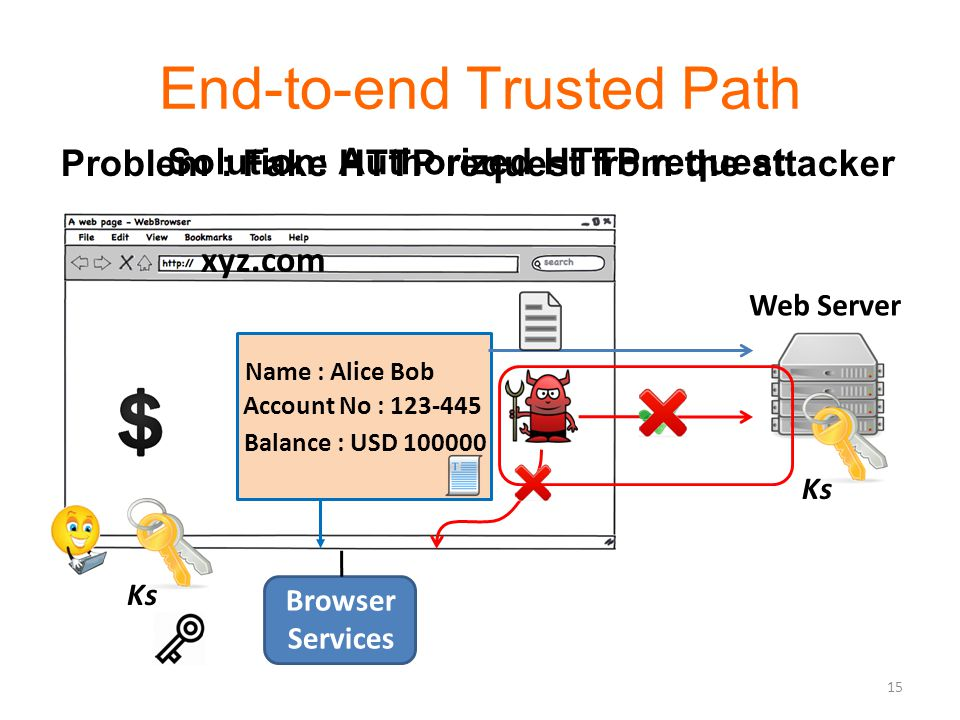 End-to-end Trusted Path Ks Browser Services Name : Alice Bob Account No : 123-445 Balance : USD 100000 Web Server Ks Problem : Fake HTTP request from the attacker Solution: Authorized HTTP request 15 xyz.com