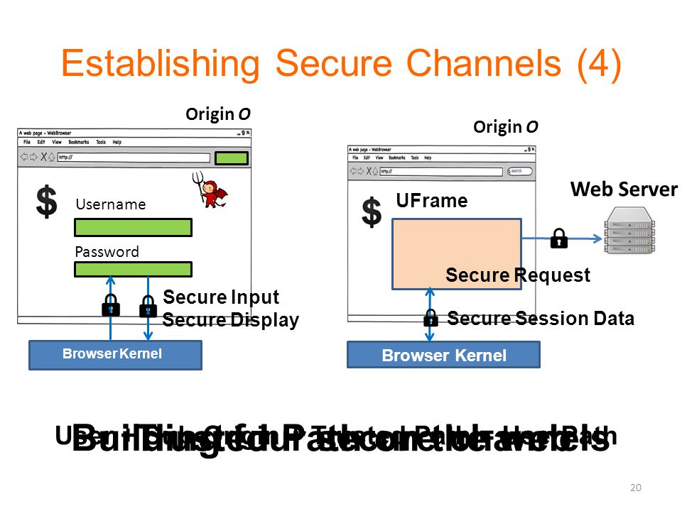 Establishing Secure Channels (4) Origin O Browser Kernel Username Password Secure Input Secure Display Origin O Browser Kernel UFrame Web Server Secure Request Secure Session Data Building four secure channels Trusted Path on the web 20 User + Sub-Origin + Trusted Path = UserPath