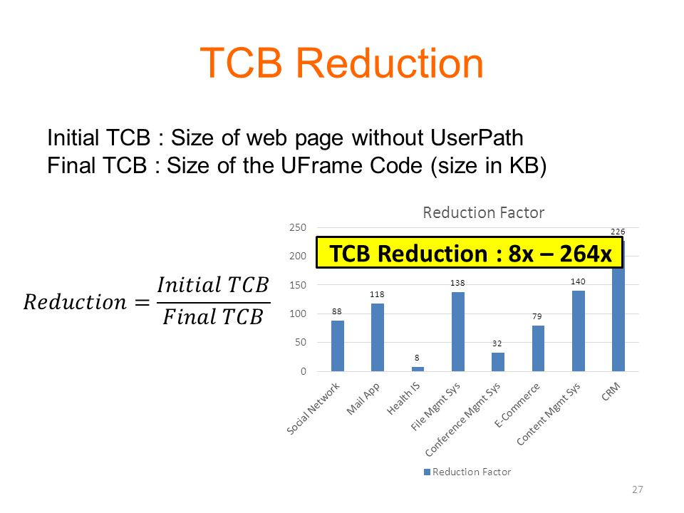 TCB Reduction Initial TCB : Size of web page without UserPath Final TCB : Size of the UFrame Code (size in KB) TCB Reduction : 8x – 264x 27
