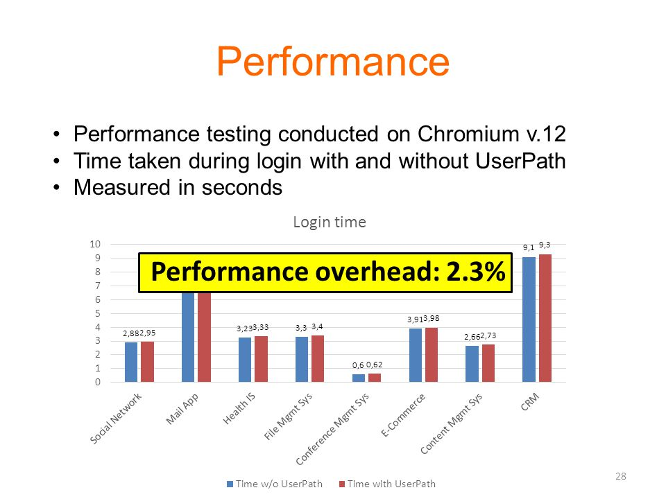 Performance Performance testing conducted on Chromium v.12 Time taken during login with and without UserPath Measured in seconds Performance overhead: 2.3% 28