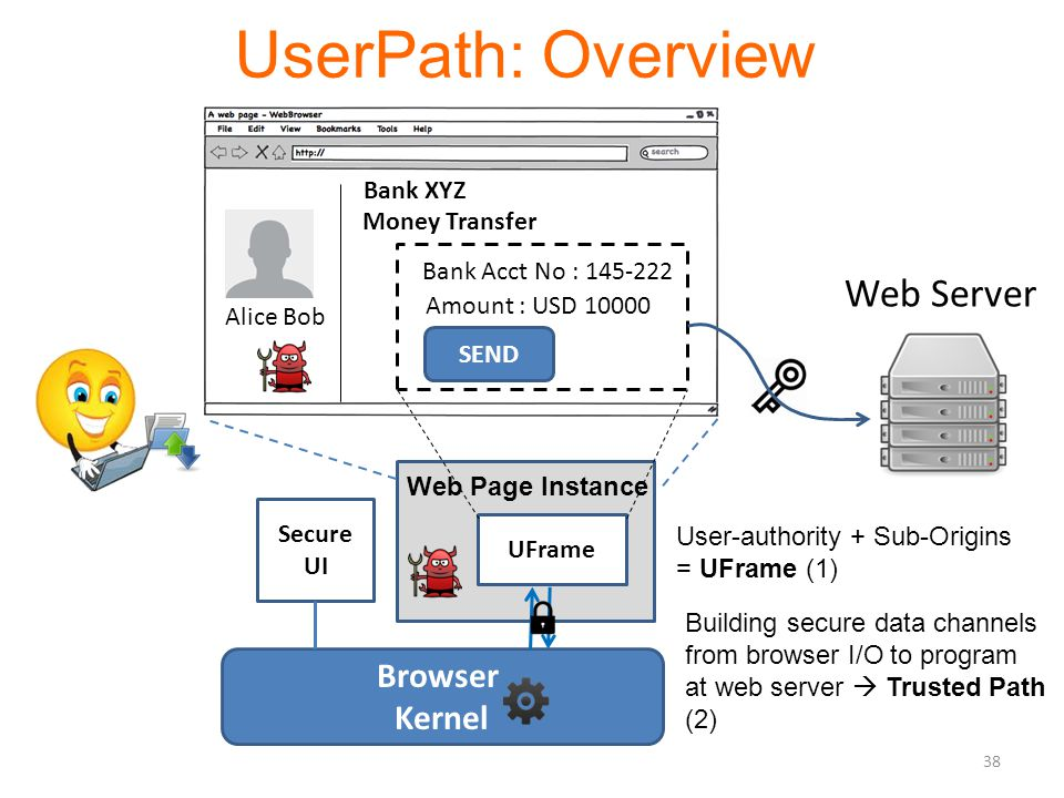 UserPath: Overview Browser Kernel Web Server UFrame Web Page Instance Alice Bob Money Transfer Bank Acct No : 145-222 Amount : USD 10000 Bank XYZ SEND Secure UI User-authority + Sub-Origins = UFrame (1) Building secure data channels from browser I/O to program at web server  Trusted Path (2) 38