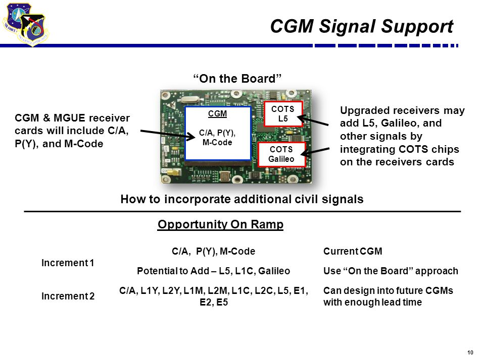 10 CGM C/A, P(Y), M-Code COTS L5 COTS Galileo On the Board How to incorporate additional civil signals Increment 1 C/A, P(Y), M-CodeCurrent CGM Potential to Add – L5, L1C, GalileoUse On the Board approach Increment 2 C/A, L1Y, L2Y, L1M, L2M, L1C, L2C, L5, E1, E2, E5 Can design into future CGMs with enough lead time Opportunity On Ramp CGM Signal Support CGM & MGUE receiver cards will include C/A, P(Y), and M-Code Upgraded receivers may add L5, Galileo, and other signals by integrating COTS chips on the receivers cards