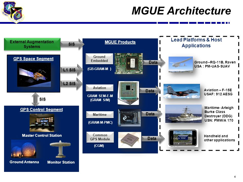 4 MGUE Architecture GPS Space Segment GPS Control Segment Master Control Station Ground Antenna Monitor Station MGUE Products (GB-GRAM-M ) GRAM SEM-E-M (GRAM S/M) (GRAM-M-PMC) (CGM) Maritime- Arleigh Burke Class Destroyer (DDG) USN: PMW/A 170 Aviation – F-15E USAF: 912 AESG Lead Platforms & Host Applications Handheld and other applications Ground--RQ-11B, Raven USA : PM-UAS-SUAV External Augmentation Systems L1 SIS SIS L2 SIS SIS Data Ground Embedded Aviation Maritime Common GPS Module