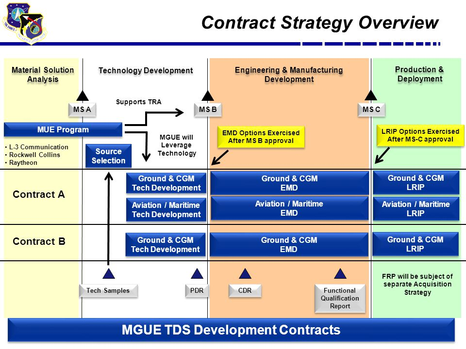 7 Contract Strategy Overview Technology Development Engineering & Manufacturing Development Engineering & Manufacturing Development Production & Deployment Production & Deployment Material Solution Analysis Material Solution Analysis MUE Program MS B MS C Ground & CGM Tech Development Ground & CGM Tech Development Ground & CGM EMD Ground & CGM EMD Ground & CGM LRIP Ground & CGM LRIP Aviation / Maritime Tech Development Aviation / Maritime Tech Development Aviation / Maritime EMD Aviation / Maritime EMD Aviation / Maritime LRIP Aviation / Maritime LRIP Source Selection Source Selection Tech Samples PDR CDR Functional Qualification Report EMD Options Exercised After MS B approval EMD Options Exercised After MS B approval LRIP Options Exercised After MS-C approval LRIP Options Exercised After MS-C approval MS A Contract A Contract B MGUE will Leverage Technology L-3 Communication Rockwell Collins Raytheon FRP will be subject of separate Acquisition Strategy Supports TRA MGUE TDS Development Contracts Ground & CGM Tech Development Ground & CGM Tech Development Ground & CGM EMD Ground & CGM EMD Ground & CGM LRIP Ground & CGM LRIP