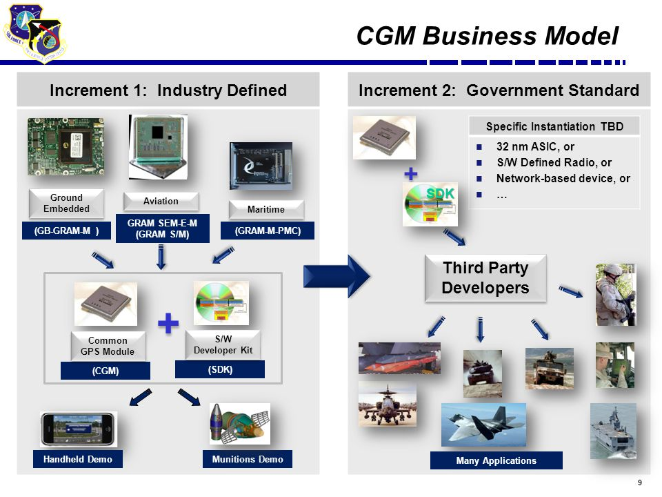 9 Increment 1: Industry DefinedIncrement 2: Government Standard CGM Business Model (CGM) (GB-GRAM-M ) Ground Embedded GRAM SEM-E-M (GRAM S/M) Aviation (GRAM-M-PMC) Maritime Common GPS Module Handheld DemoMunitions Demo Specific Instantiation TBD 32 nm ASIC, or S/W Defined Radio, or Network-based device, or … (SDK) S/W Developer Kit + + + + Third Party Developers SDK Many Applications