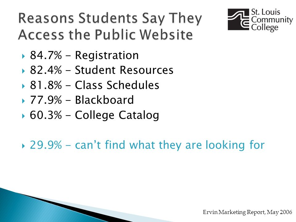  84.7% - Registration  82.4% - Student Resources  81.8% - Class Schedules  77.9% - Blackboard  60.3% - College Catalog  29.9% - can't find what they are looking for Ervin Marketing Report, May 2006