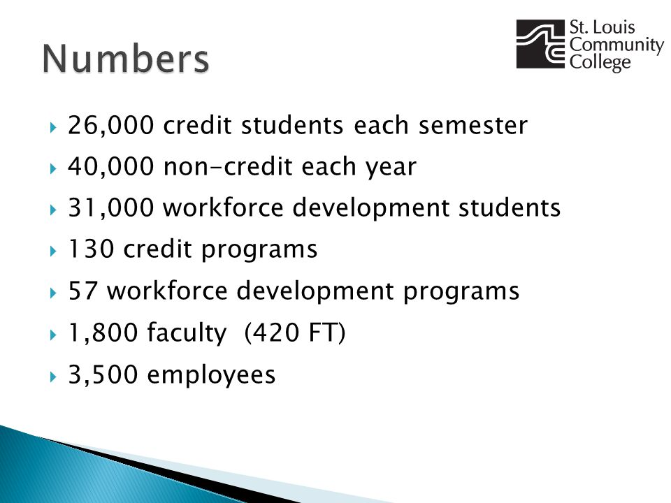  26,000 credit students each semester  40,000 non-credit each year  31,000 workforce development students  130 credit programs  57 workforce development programs  1,800 faculty (420 FT )  3,500 employees