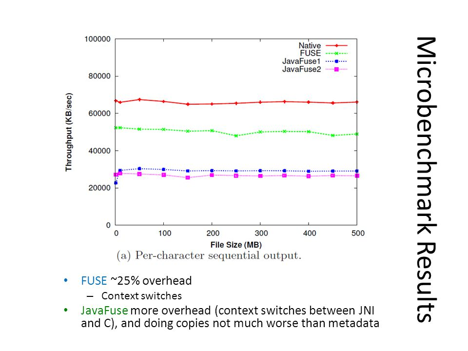 Microbenchmark Results FUSE ~25% overhead – Context switches JavaFuse more overhead (context switches between JNI and C), and doing copies not much worse than metadata