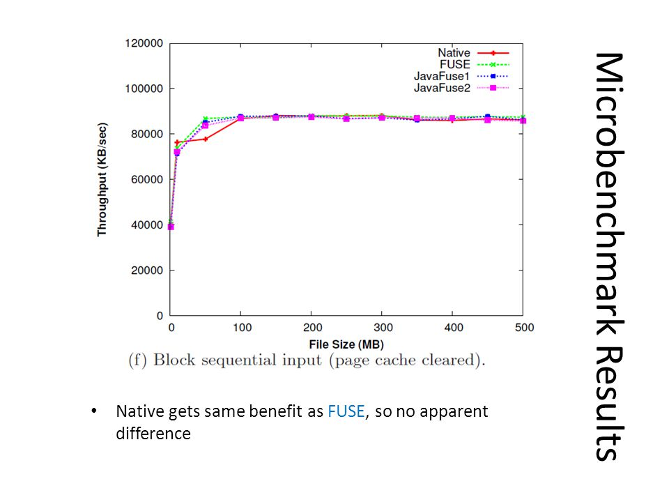Microbenchmark Results Native gets same benefit as FUSE, so no apparent difference