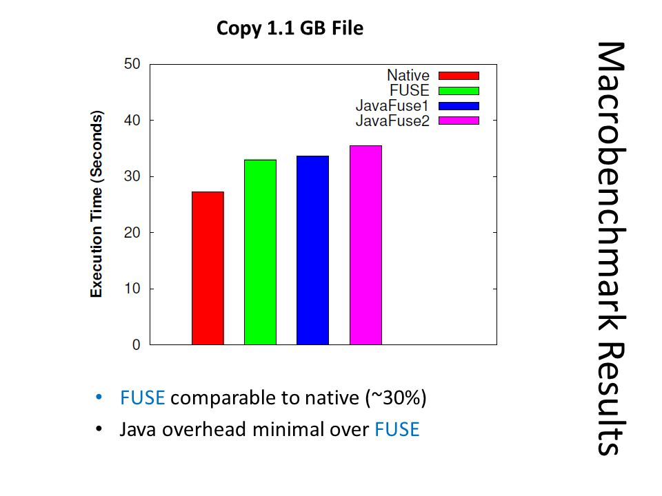 Macrobenchmark Results Copy 1.1 GB File FUSE comparable to native (~30%) Java overhead minimal over FUSE