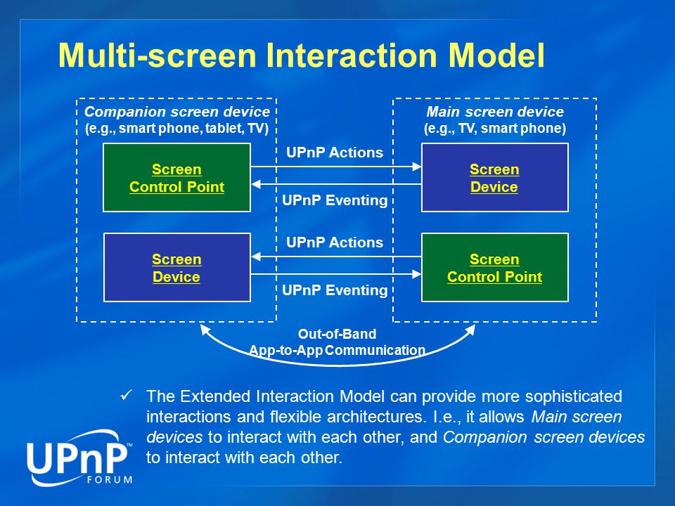 Multi-screen Interaction Model The Extended Interaction Model can provide more sophisticated interactions and flexible architectures.