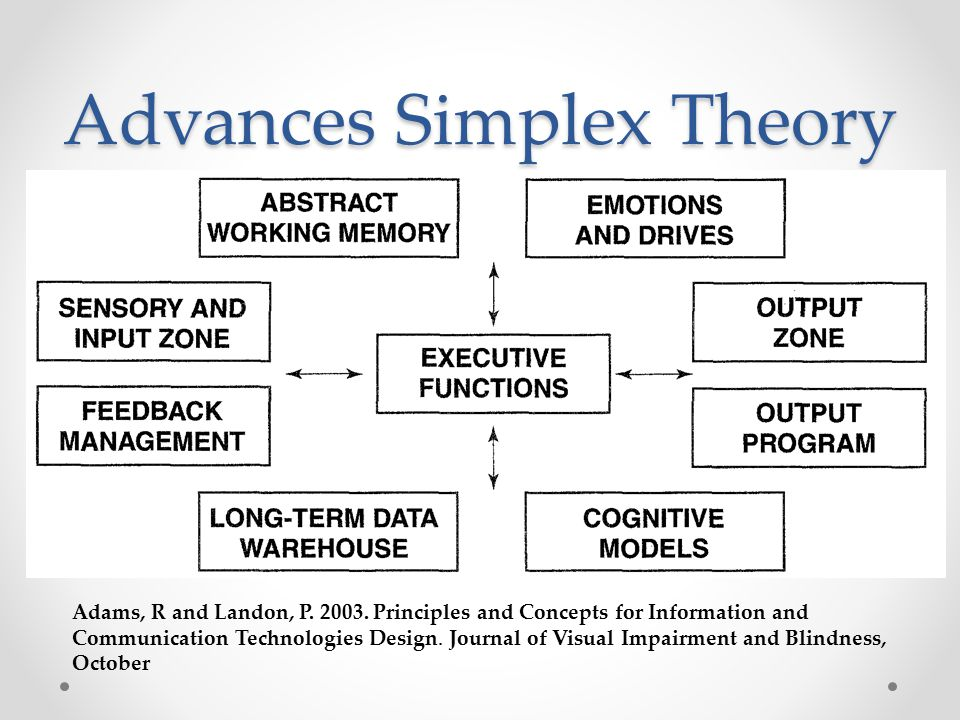 Advances Simplex Theory Adams, R and Landon, P. 2003.