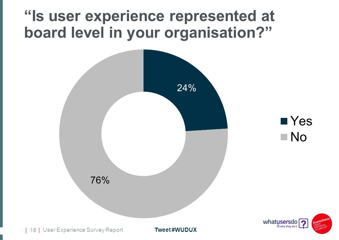 | User Experience Survey ReportTweet #WUDUX | 16 Is user experience represented at board level in your organisation?