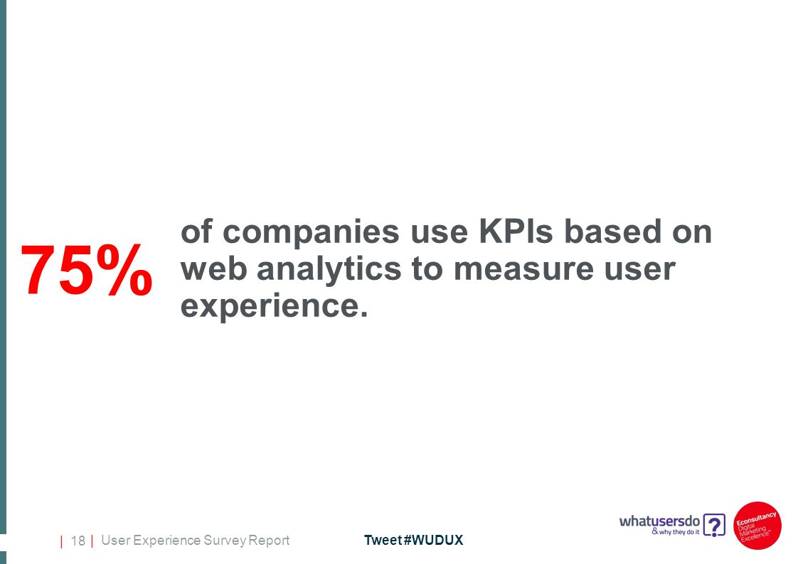 | User Experience Survey ReportTweet #WUDUX | 18 of companies use KPIs based on web analytics to measure user experience.