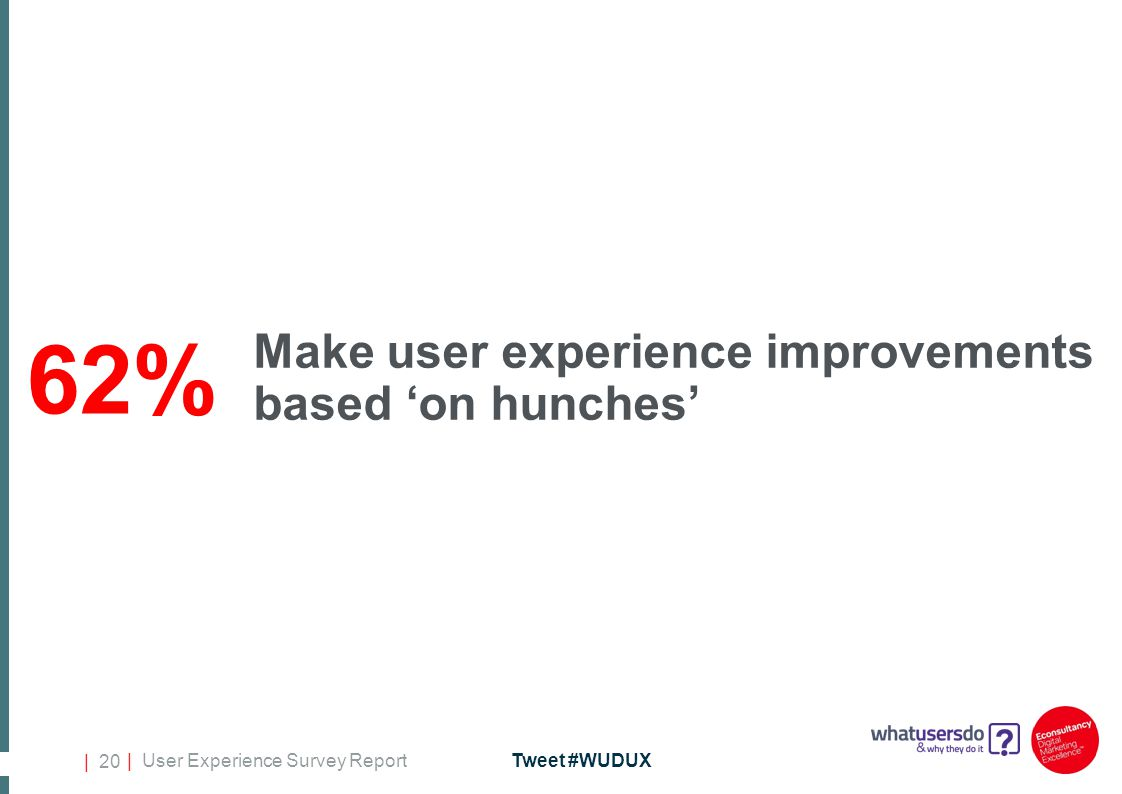 | User Experience Survey ReportTweet #WUDUX | 20 Make user experience improvements based 'on hunches' 62%